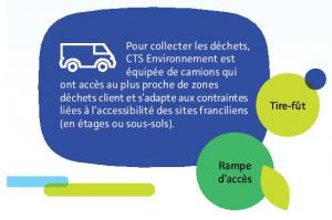 Pour collecter les déchets, CTS Environnement est équipée de camions qui ont accès au plus proche des zones déchets client et s'adaptent aux contraintes d'accessibilité des sites franciliens, en étage ou en sous-sol.